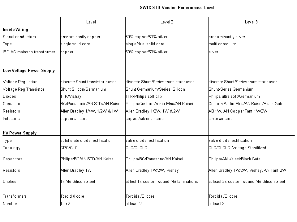 SWX Audio Design SWX Audio Design Performance Level System - Audio design document